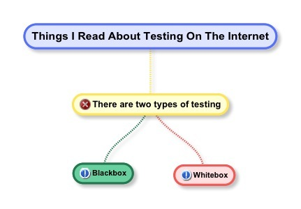 There are two types of testing