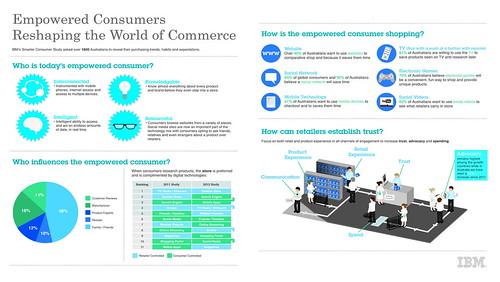 IBM Smarter Consumer Infographic