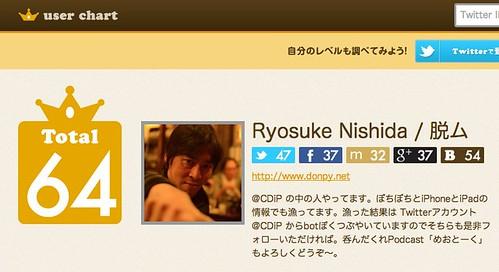 Ryosuke Nishida / 脱ムさんのマイページ | user chart [ユーザーチャート] ソーシャルメディアを横断して影響力が測定できるツール