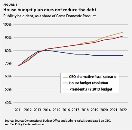 How would reducing the presidential and congress pay help reduce the national debt?