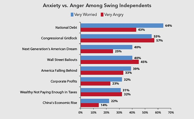 Anxiety vs. Anger Among Swing Independents