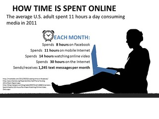 how time is spent online