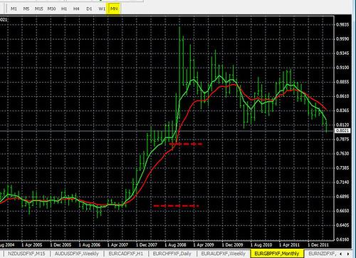 5-9-2012 EUR/GBP MN Time Frame