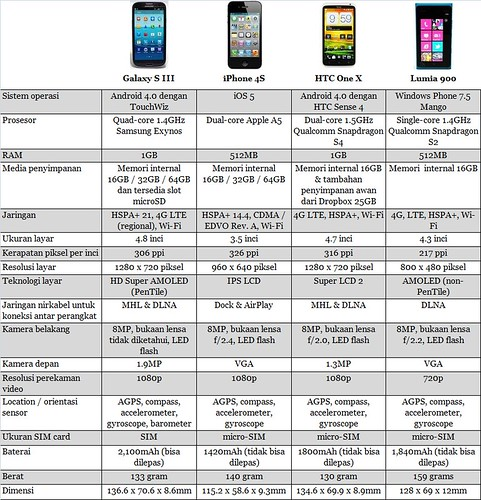 Samsung Galaxy SIII - Apple iPhone - HTC One X - Nokia Lumia 900