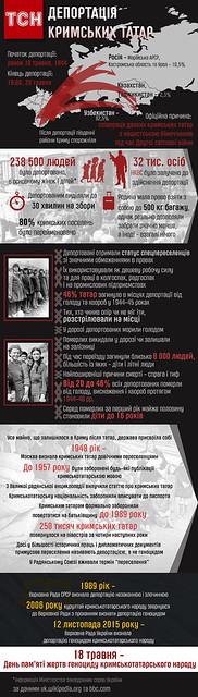 депортація татар