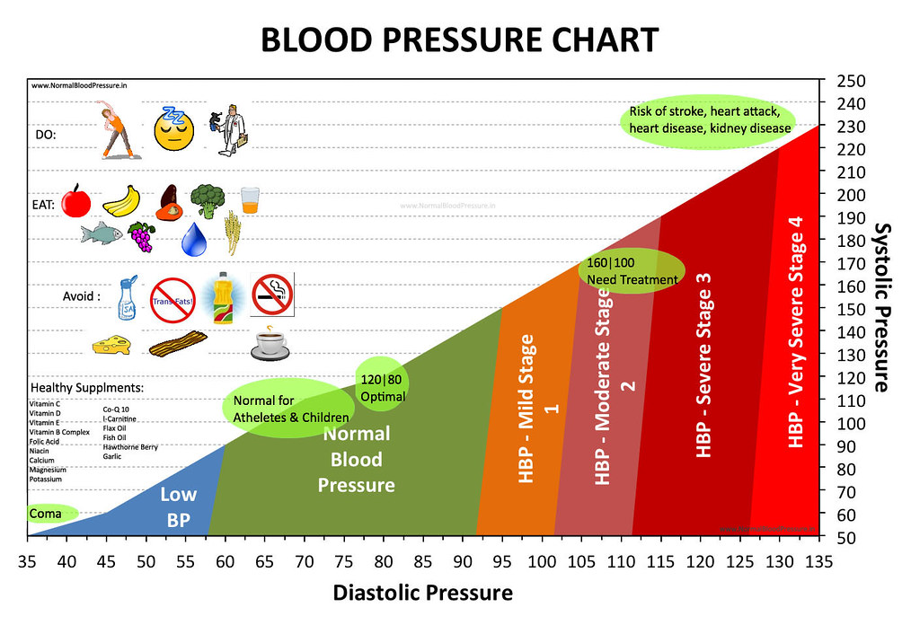 How To Lower Diastolic Blood Pressure Dog Urinating Blood