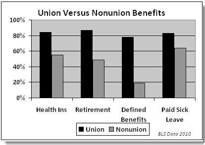 union vs nonunion benefits
