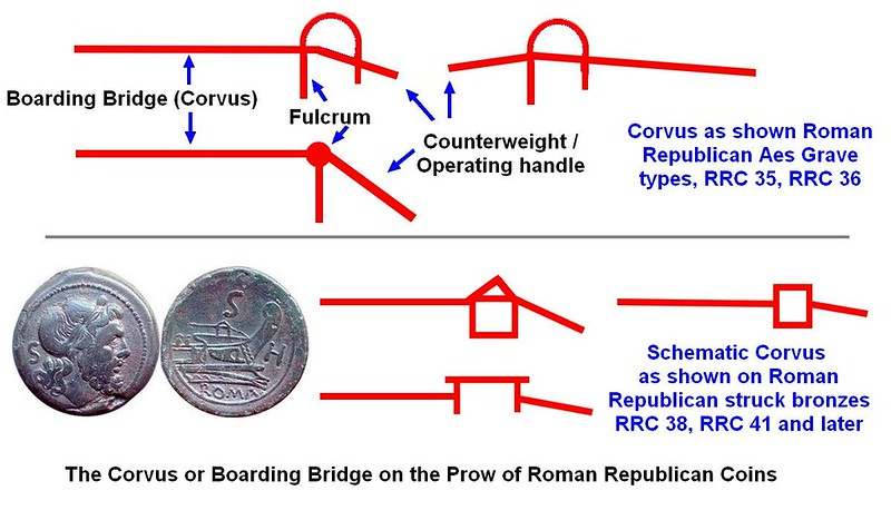 Corvus or Boarding Bridge on the Prow of Roman Republican Bronzes