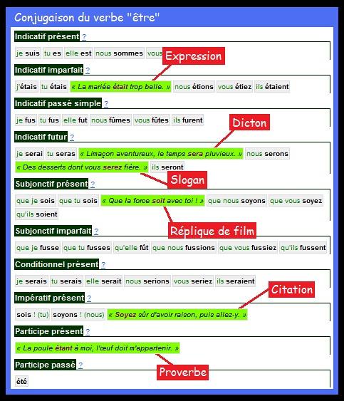 Tableau de conjugaison du verbe être illustré par des citations, proverbes, dictons, slogans etc.