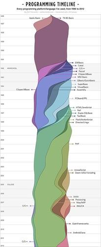 Programming platforms chart