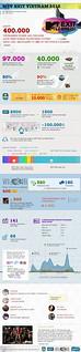 [infographic]MTVExit-Vietnam-2012 (English)