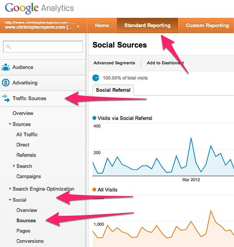 Social Sources - Google Analytics