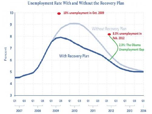 obama-stimulus-chart