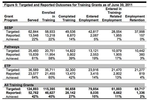 Training Grants 2Q 2011