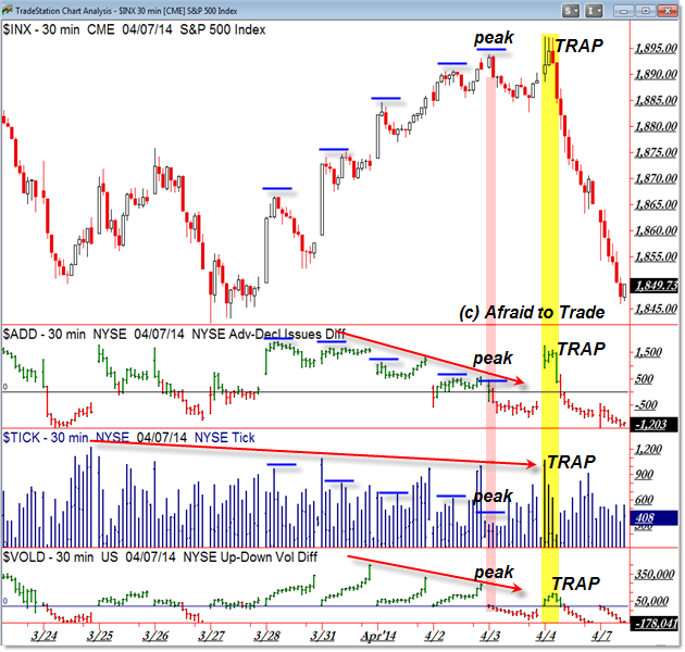 Market Internal Divergence 30 min SP500 S&P 500 TICK Breadth VOLD