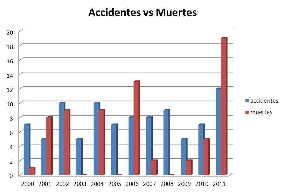 Gráfica accidentes/fallecidos según datos de la CIAIAC