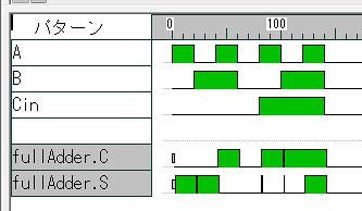 A+BがSと桁上りのCに反映されている