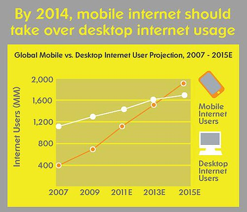 mobile internet use