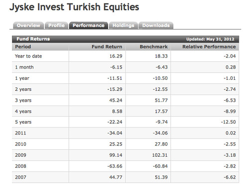 turkey-investng-ideas