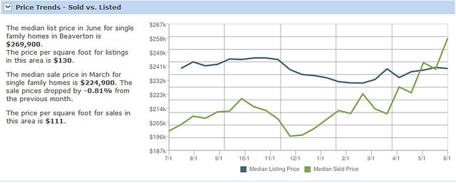 Sold vs List - 97007
