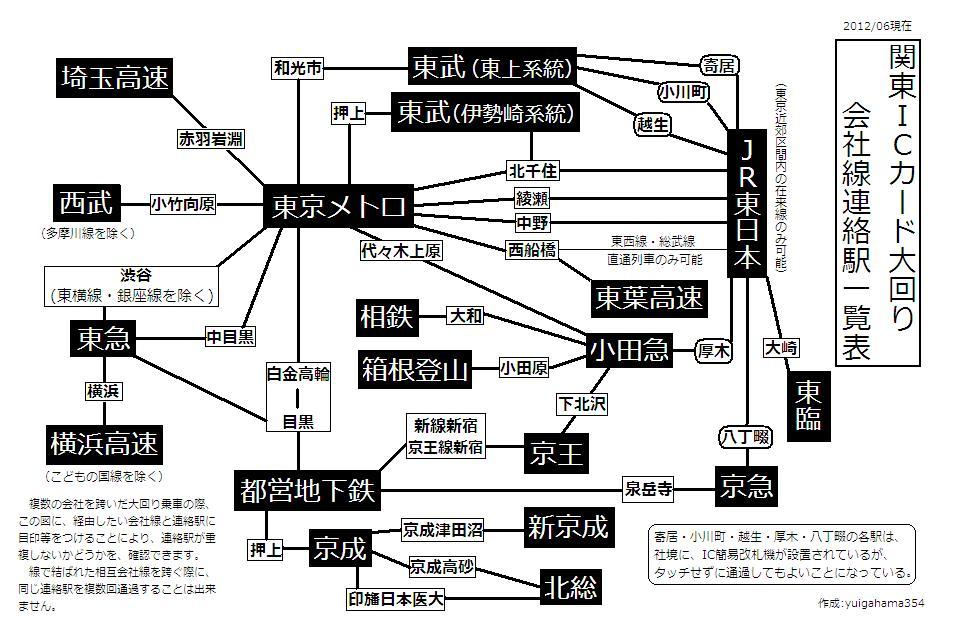 関東ICカード大回り会社線連絡駅一覧表