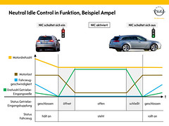 Neutral Idle Control in Funktion, Beispiel Ampel
