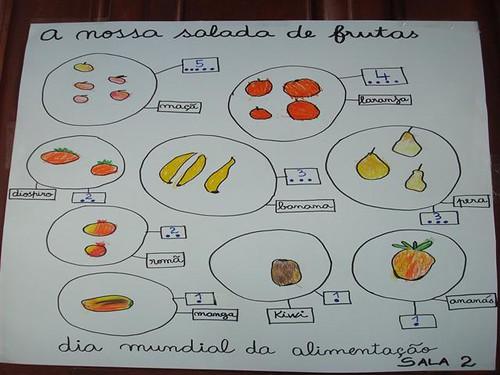 ideias para o outono jardim de infancia : ideias para o outono jardim de infancia:uma salada de frutas para não esquecermos a receita desenhámos as