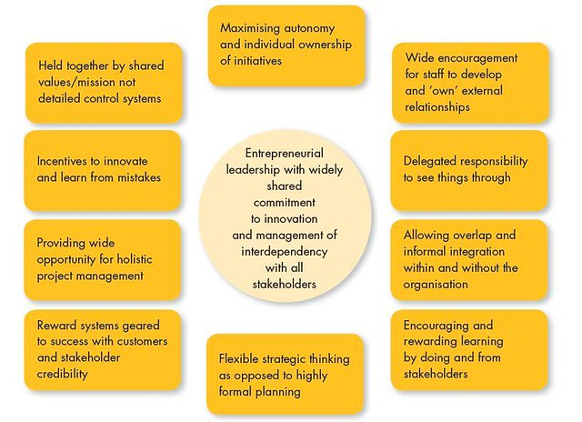 towards an entrepreneurial university University incubators: a gateway to an  research and development have evolved the economies towards  entrepreneurial university and the role of.