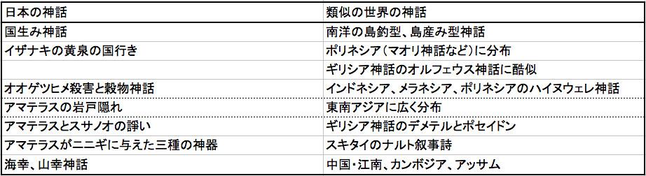 日本神話と世界の神話の比較