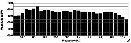 Medição da resposta das colunas na sala 6967156508_375f16c847