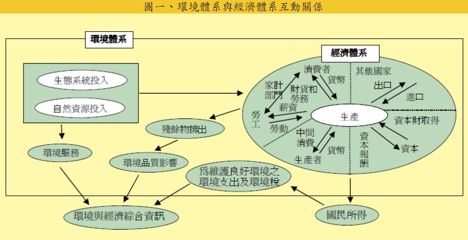環境體系與經濟體系互動關係圖。圖片來源:行政院主計處http://www.dgbas.gov.tw/public/data/dgbas03/bs7/greengnp/1-2.pdf