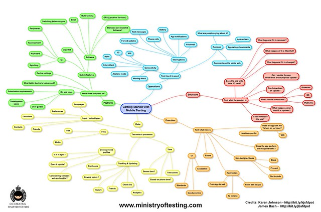 Getting Started With Mobile Testing A Mindmap Ministry
