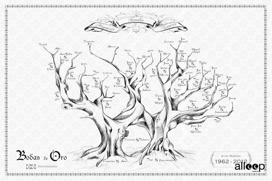 árbol Genealógico Recientemente Nos Pidieron Un árbol Gene Flickr