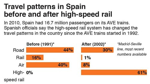 Impact of high speed rail service in Spain