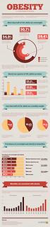 Obesity Infographic from LA-Bariatrics