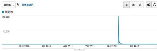 ランディング ページ - Google Analytics