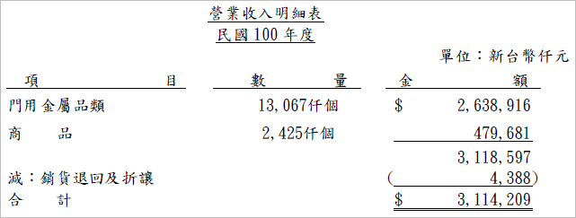 9924_營收明細