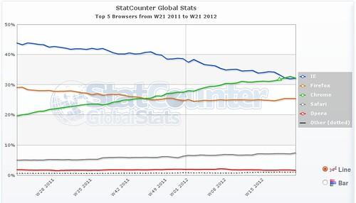 a Google Chrome a  legnépszerűbb böngésző