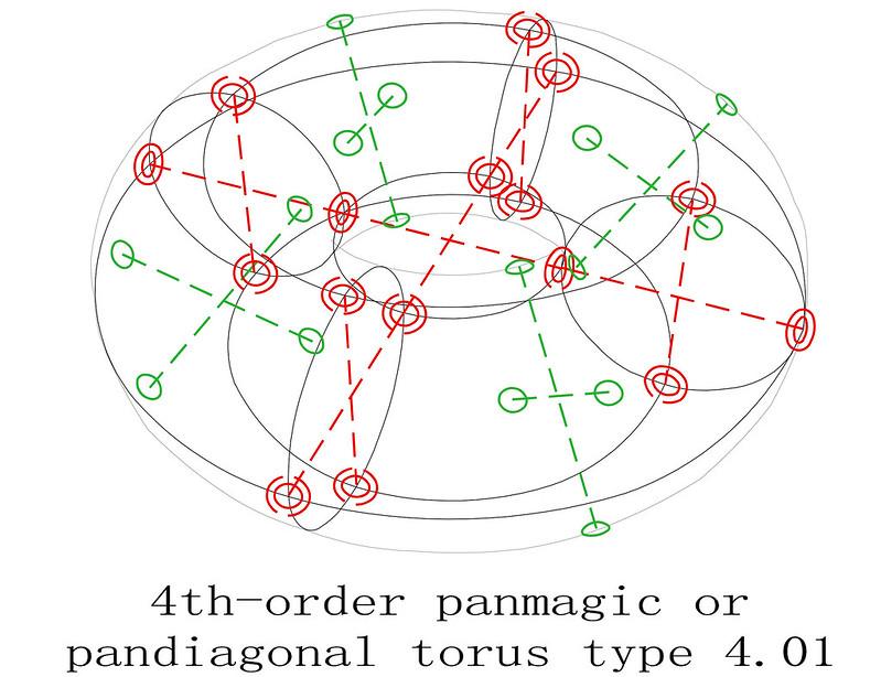 order 4 panmagic torus type T4.01 pandiagonal sub-squares diagram 1