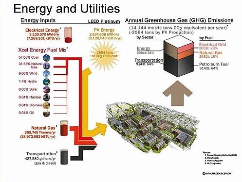 energy analysis (courtesy of Mithun)