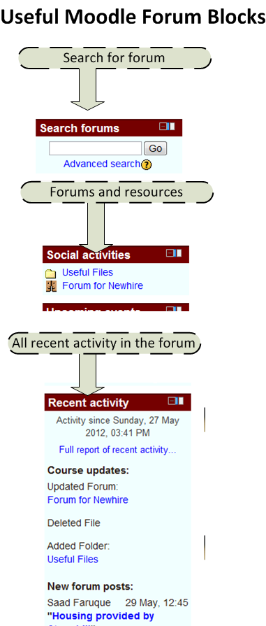 Moodle, Moodle for business, social format, forum, Moodle bulletin board, setting up forum, step by step, howto, LMS, internet forum, moodle blocks, learning management system