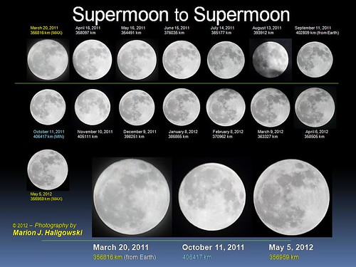 camera sky moon night canon project eos one big year large slide super astro full fullmoon astrophotography cycle montage astronomy moons months disc month lunar 2012 astrophoto apogee may5 diameter 2011 perigee Astrometrydotnet:status=failed supermoon supermoons march202011 may52012 Astrometrydotnet:id=alpha20120594613804