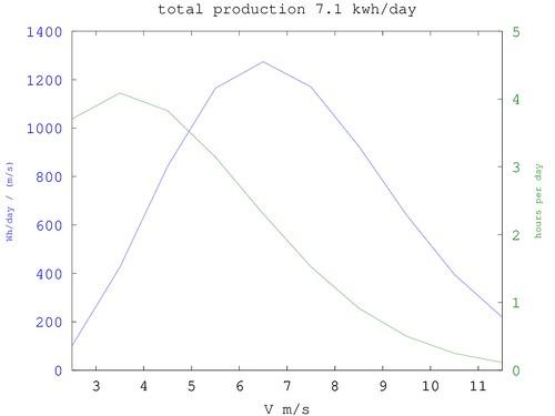 Piggott design code - estimated energy production