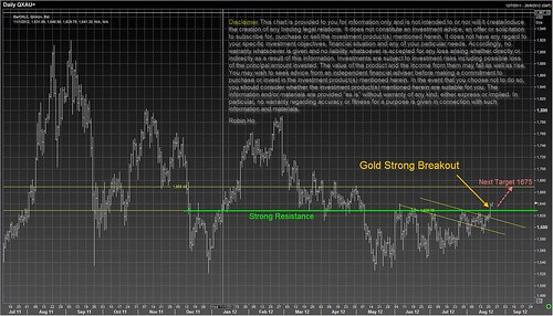 Gold strong breakout