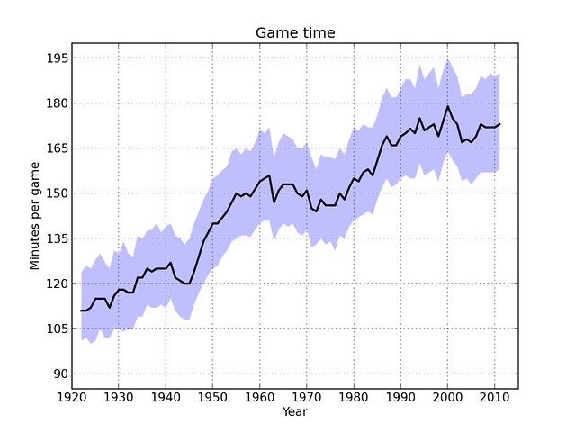 The lengthening of baseball game times