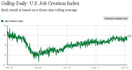 jobcreationindex110312