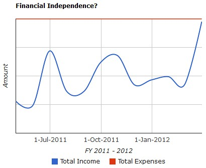 Image of Chart showing Potential Income vs Expected Expenses