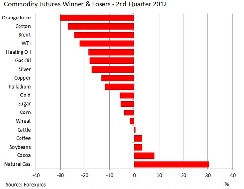 Natural gas prices best performing commodity during 2012Q2