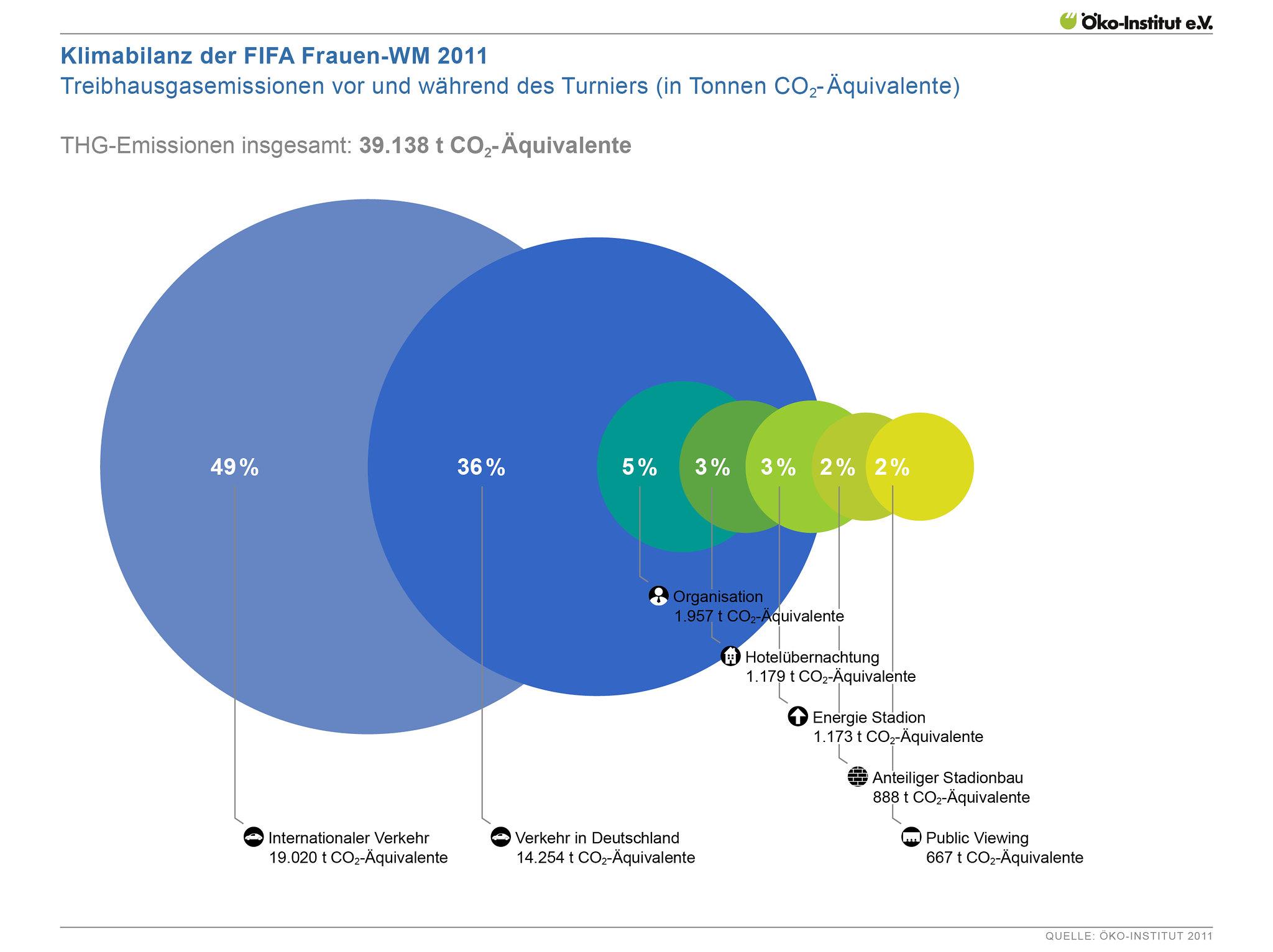 Klimabilanz der FIFA Frauen-WM 2011