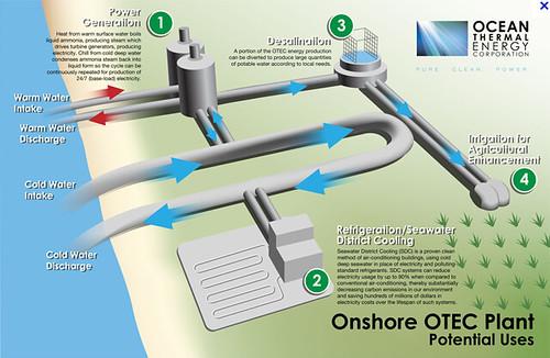 Технология позволяет создавать электричество за счет разницы температур между теплой и холодной морской водой